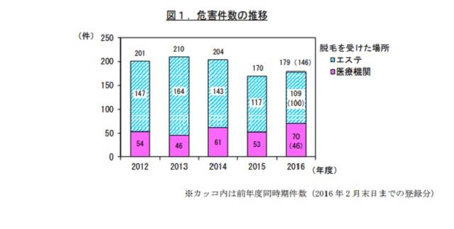 http://www.kokusen.go.jp/pdf/n-20170511_1.pdf